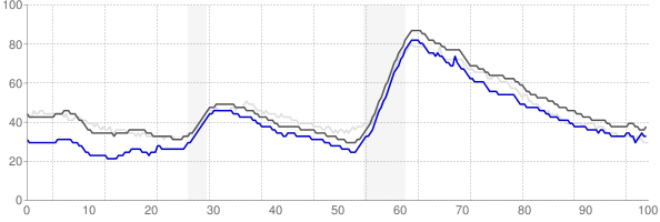 Phoenix, Arizona monthly unemployment rate chart